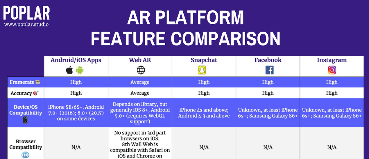 augmented reality platforms